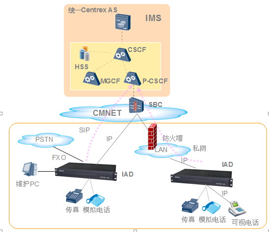 IMS电话手机虚拟网方案