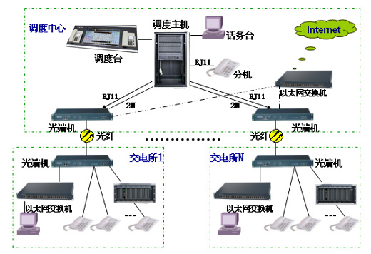 电力调度系统