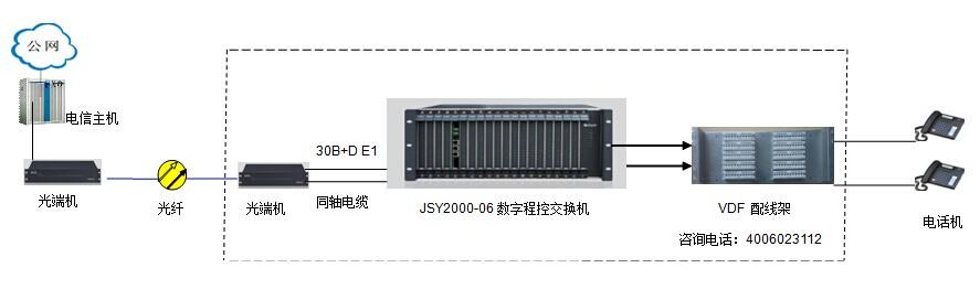 30b+d程控交换机