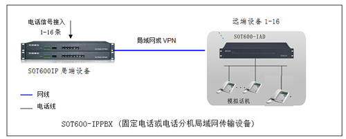 电话信号转网络传输图