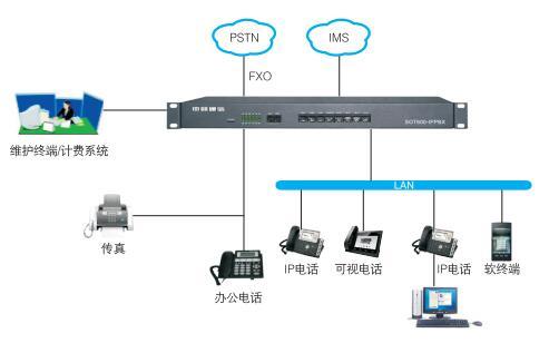 SOT600-IPPBX
