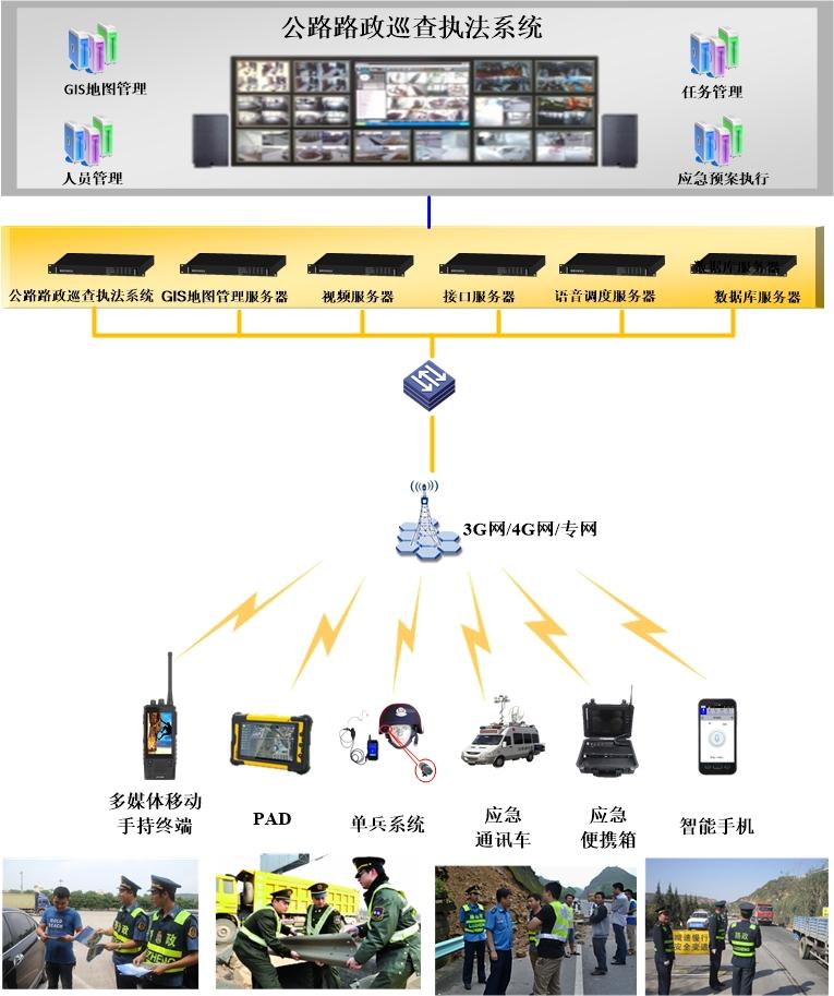 公路路政巡查执法系统