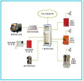 DDD-17E數字抗噪聲廣播呼叫系統(火電)