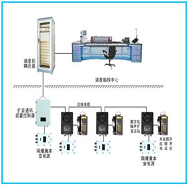 KTT103礦用數字抗噪聲擴音通訊裝置