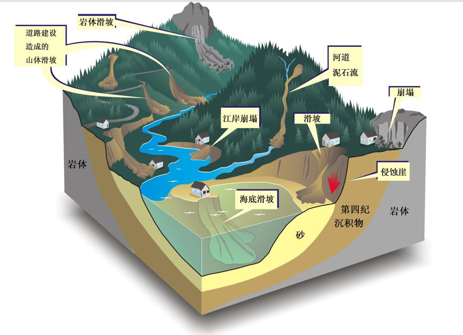 泥石流地质灾害监测方案