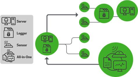网络和应用性能主动监测系统H5