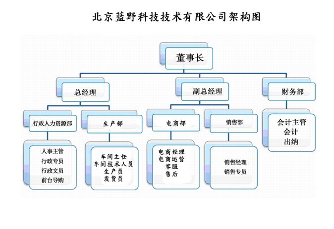 北京蓝野科技架构图